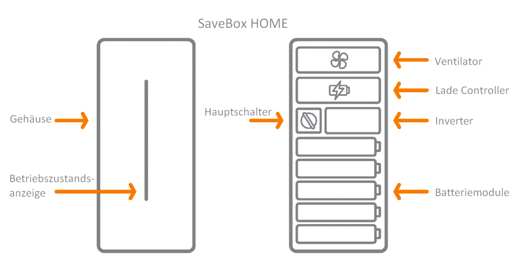 Grafik Stgromspeicher SaveBox home Detailansicht